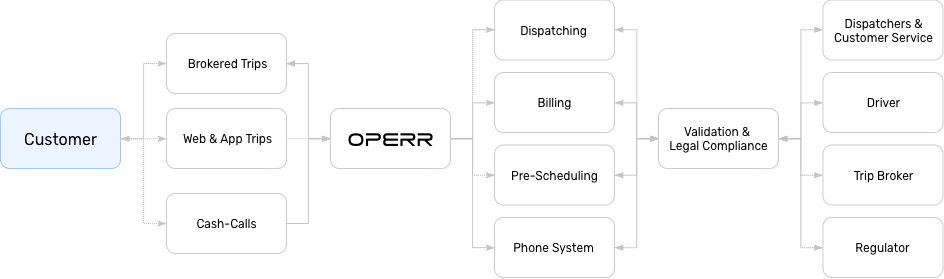 OPERR® Transportation & Dispatching Software Diagram